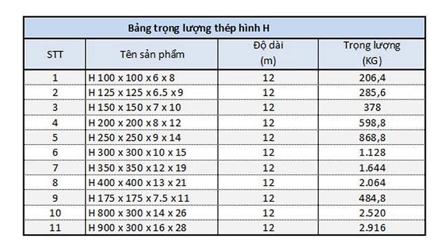 Bảng tra trọng lượng thép xây dựng hình H